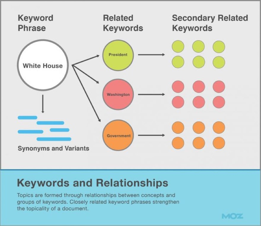 SEO keyword research tips Moz infographic