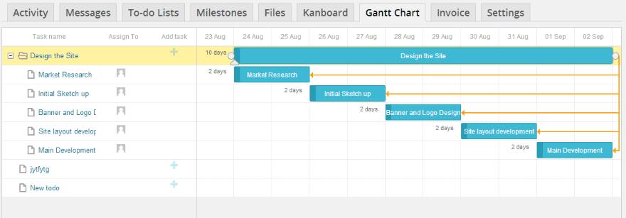 Gantt chart report