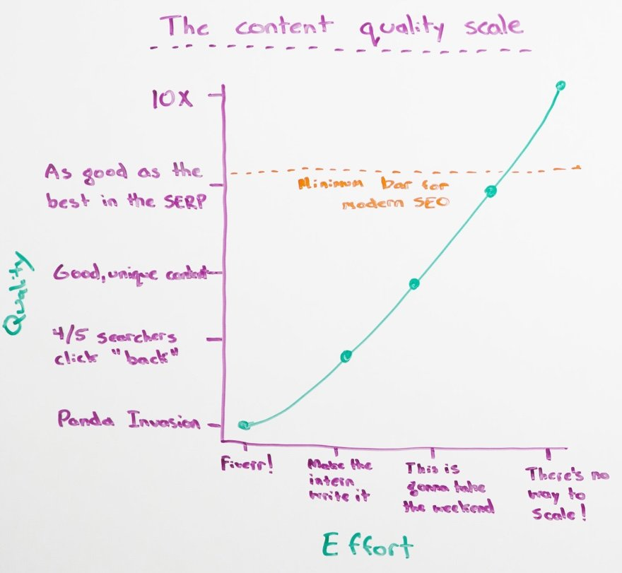 10x Content Scale
