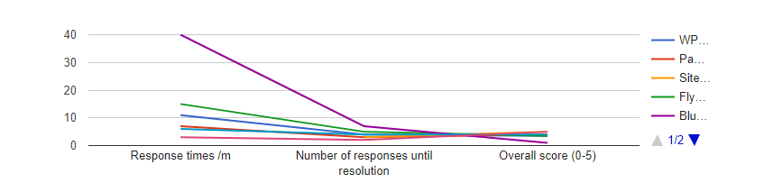 An example of a WordPress line graph.