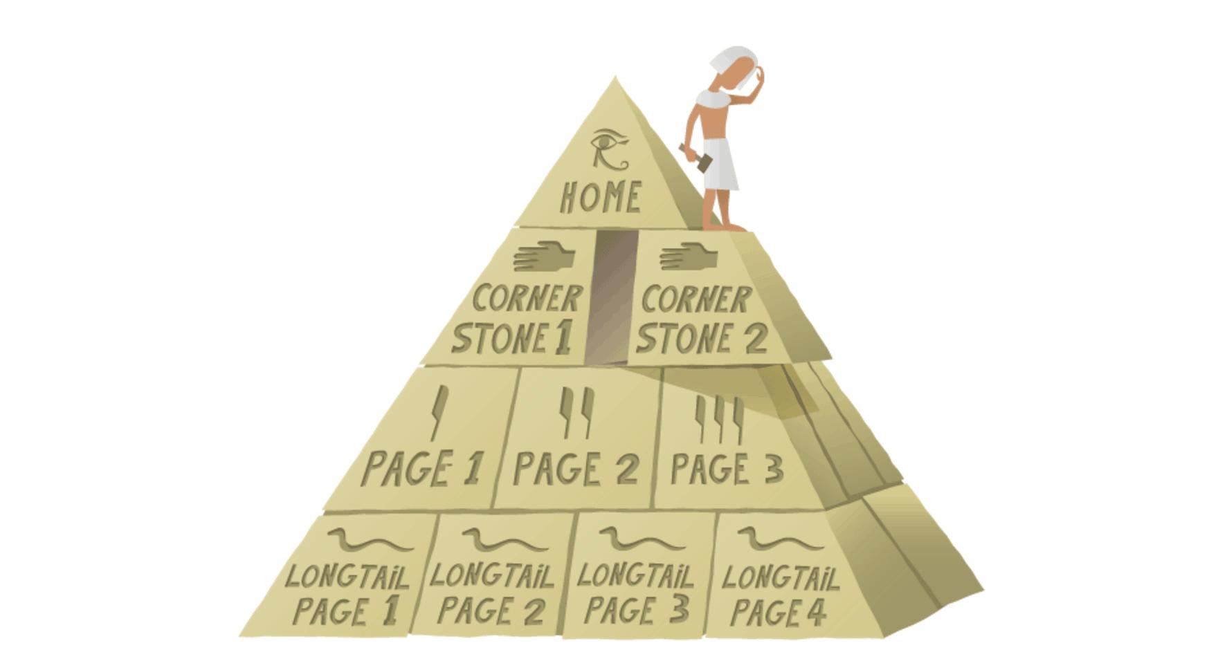 Yoast的內容金字塔