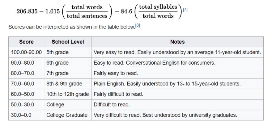 readability score 2