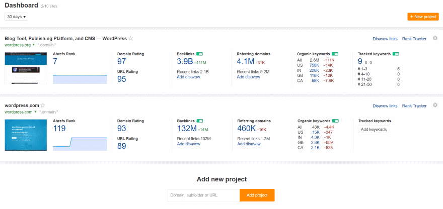 Ahrefs Competitive SEO Research Tool Overview & Review