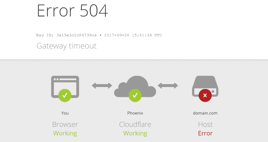 An example of a Cloudflare 504 error.