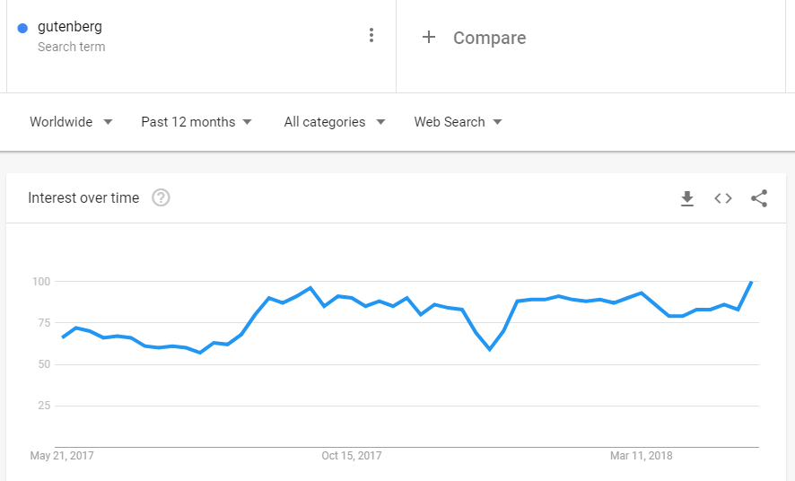 A graph displaying interest in Gutenberg over the past 12 months.