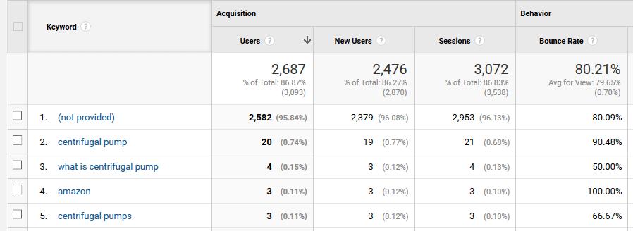 Tracking your inbound keywords.