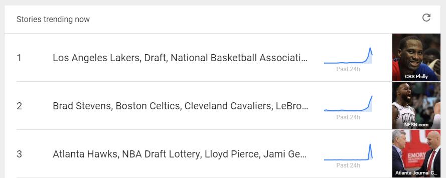 Trending stories according to Google.