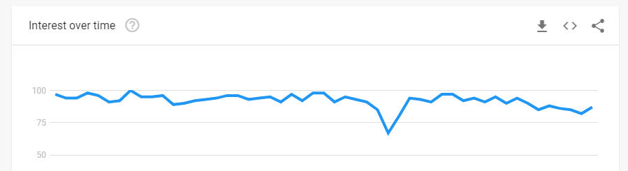 An example of a search using Google Trends.