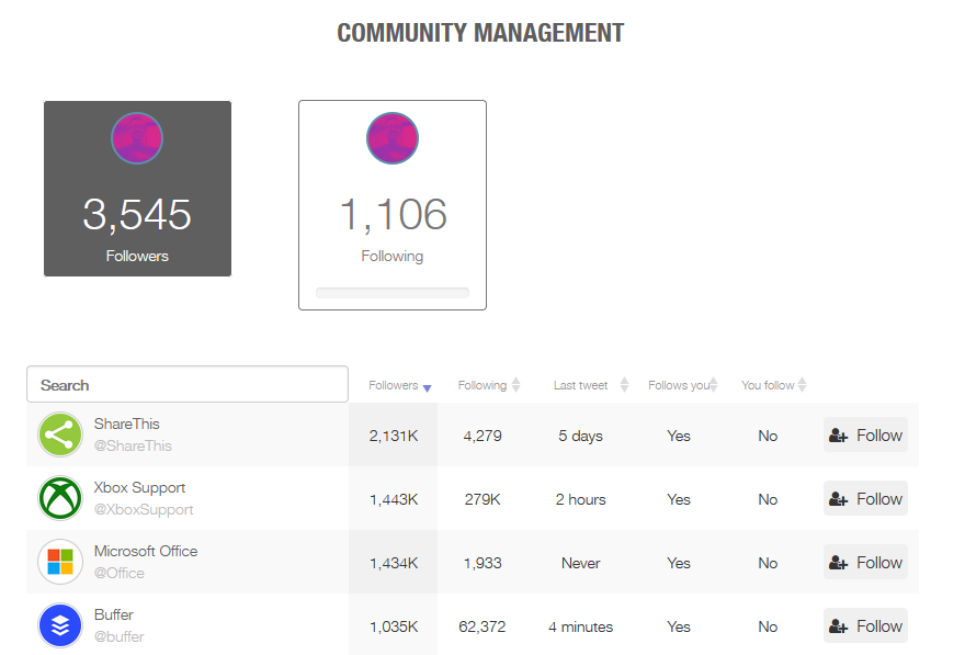 real time twitter community management