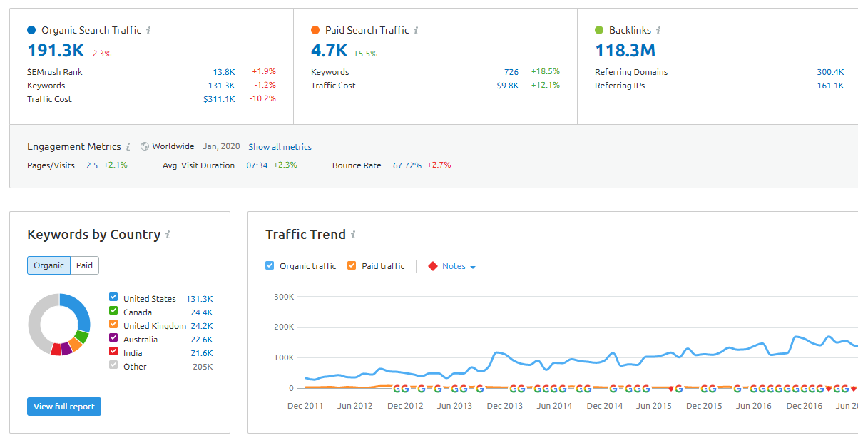 A SEMrush domain report.
