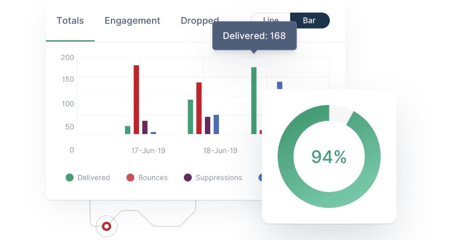 Mailgun's deliverability tools.