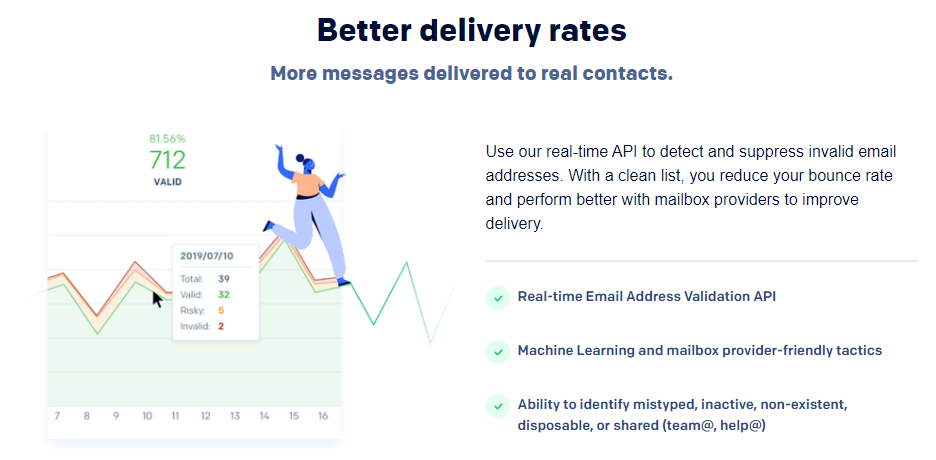 SendGrid's deliverability tools.