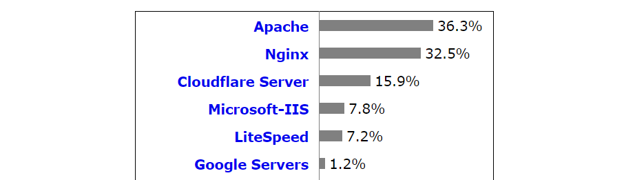 Statistics about web server software popularity.