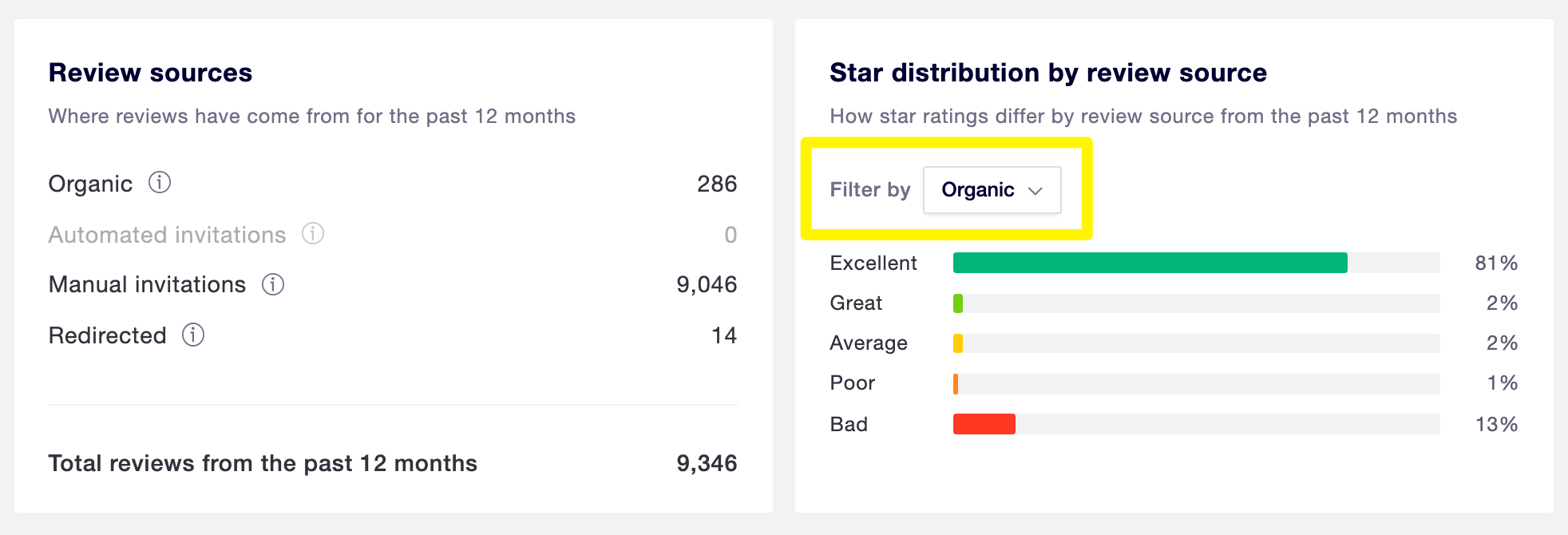 Viewing organic reviews on Trustpilot.