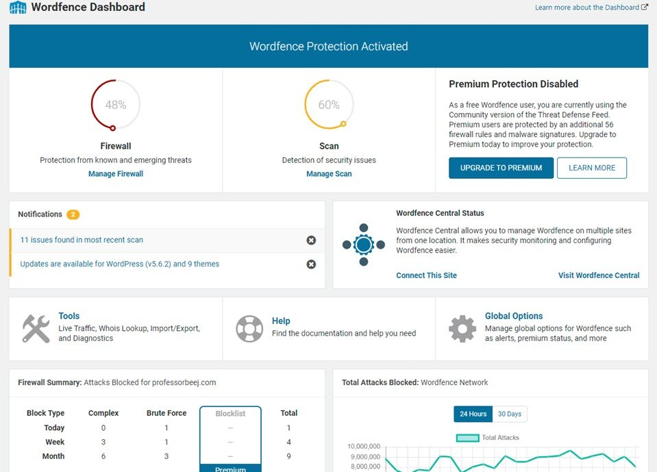 wordfence dashboards