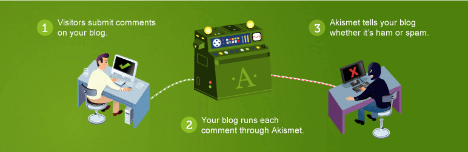 The Akismet plugin.