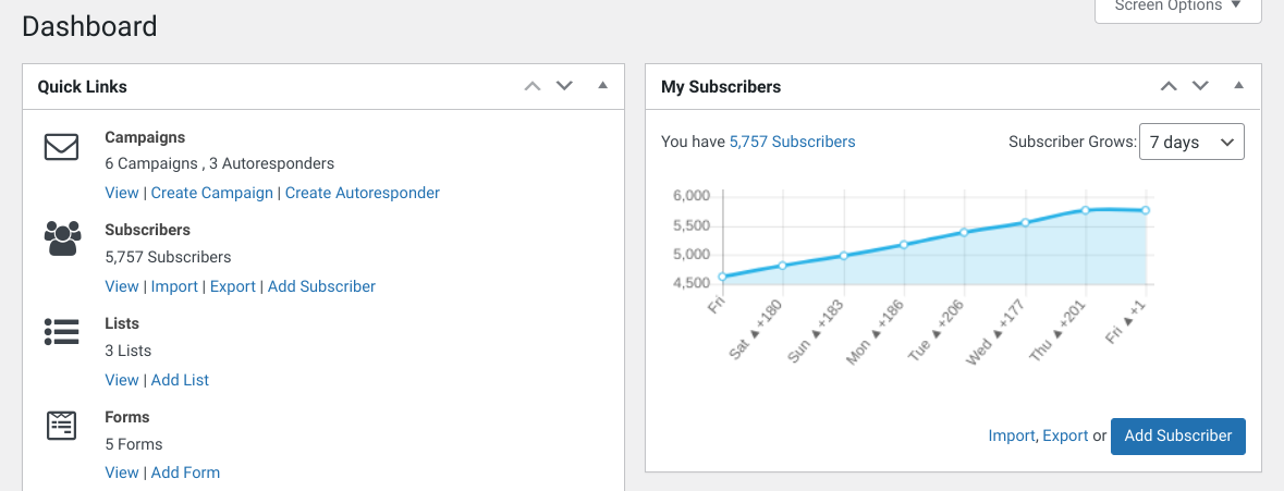 The Mailster dashboard.